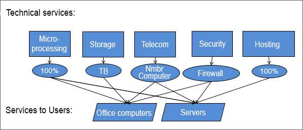 Sample IT Cost Model Breakdown:
