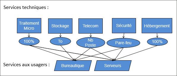 Exemple de composantes d'un modèle de coût de revient des TI :