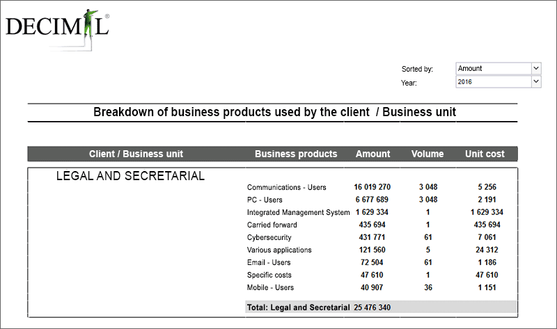 Sample Usage Report for Managers: