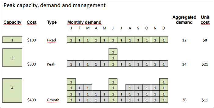 How to calculate the cost of excess capacity: