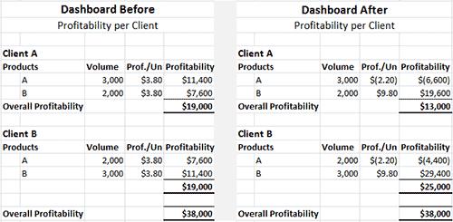 Costing Profitability